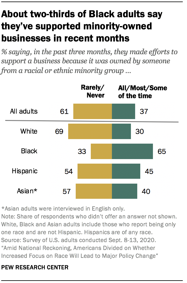 About two-thirds of Black adults say they've supported minority-owned businesses in recent months