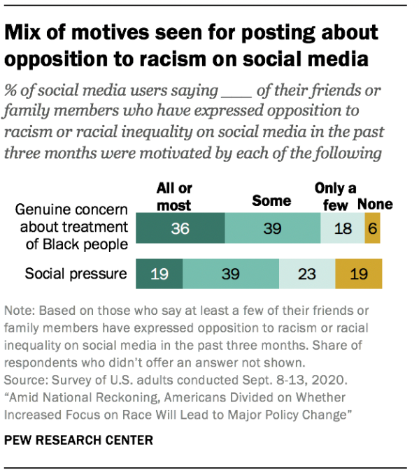 Mix of motives seen for posting about opposition to racism on social media