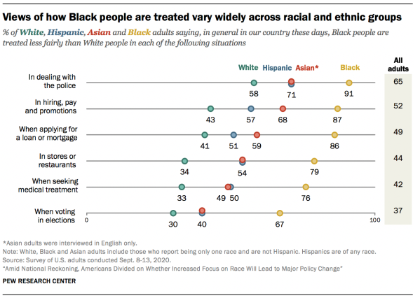 Views of how Black people are treated vary widely across racial and ethnic groups