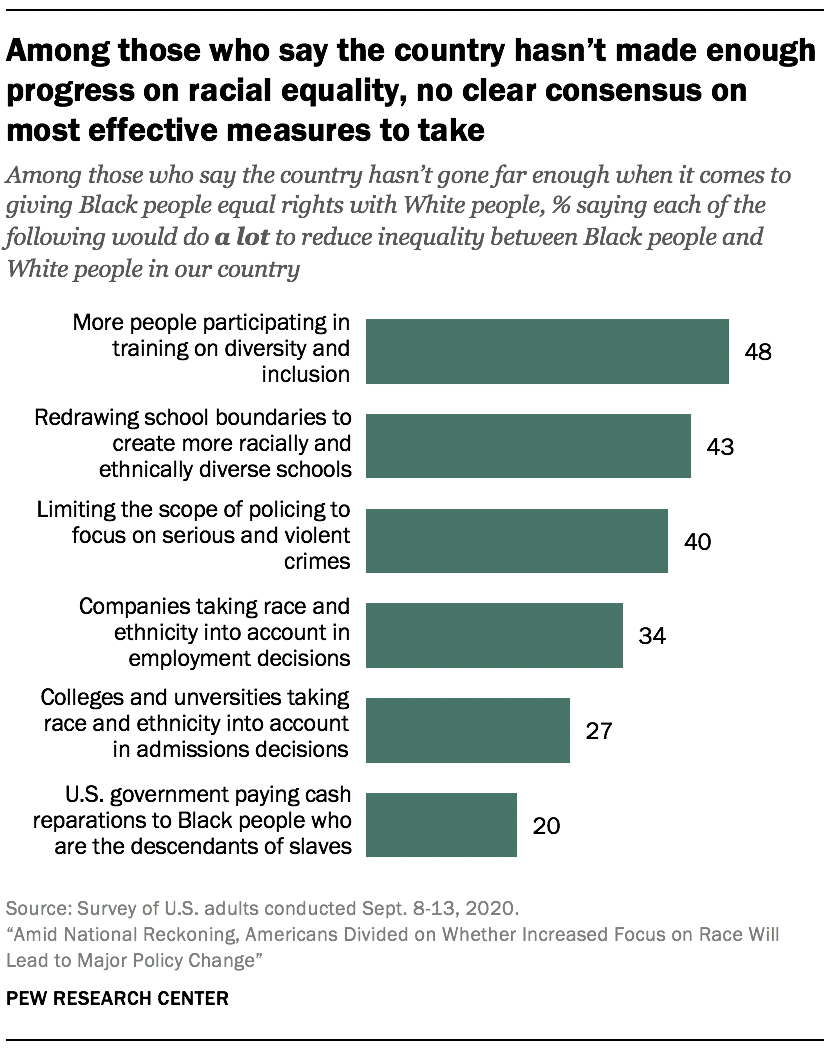 Among those who say the country hasn't made enough progress on racial equality, no clear consensus on most effective measures to take