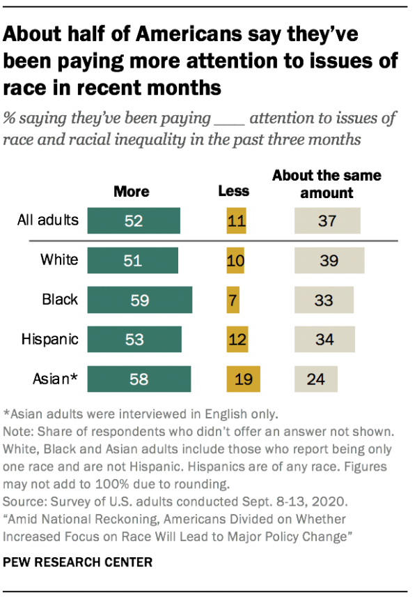 About half of Americans say they've been paying more attention to issues of race in recent months