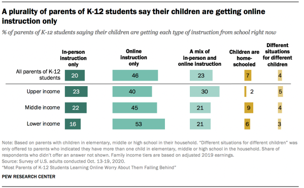 A plurality of parents of K-12 students say their children are getting online instruction only