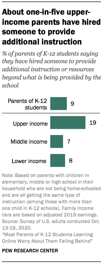 About one-in-five upper-income parents have hired someone to provide additional instruction