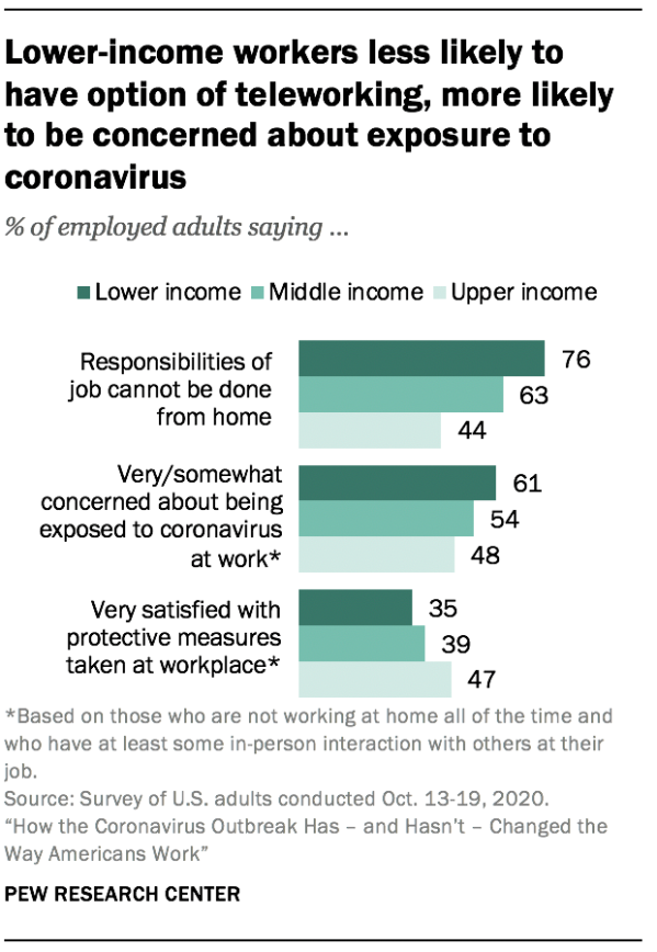 Many workers would like to telework after the pandemic is over; transition to working from home has been relatively easy for many