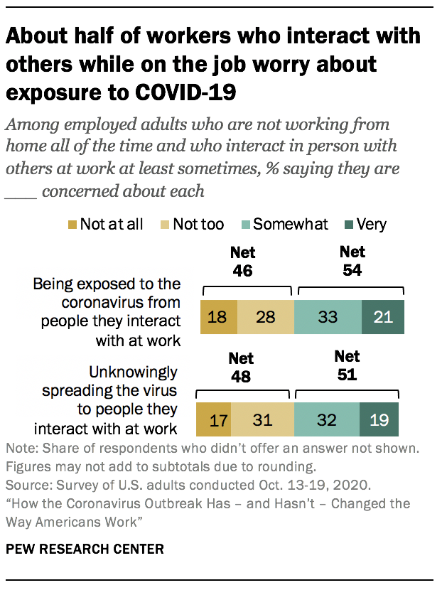 About half of workers who interact with others while on the job worry about exposure to COVID-19