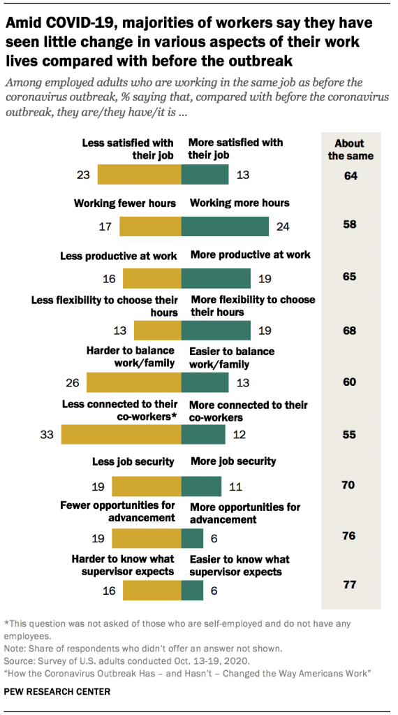 Amid COVID-19, majorities of workers say they have seen little change in various aspects of their work lives compared with before the outbreak