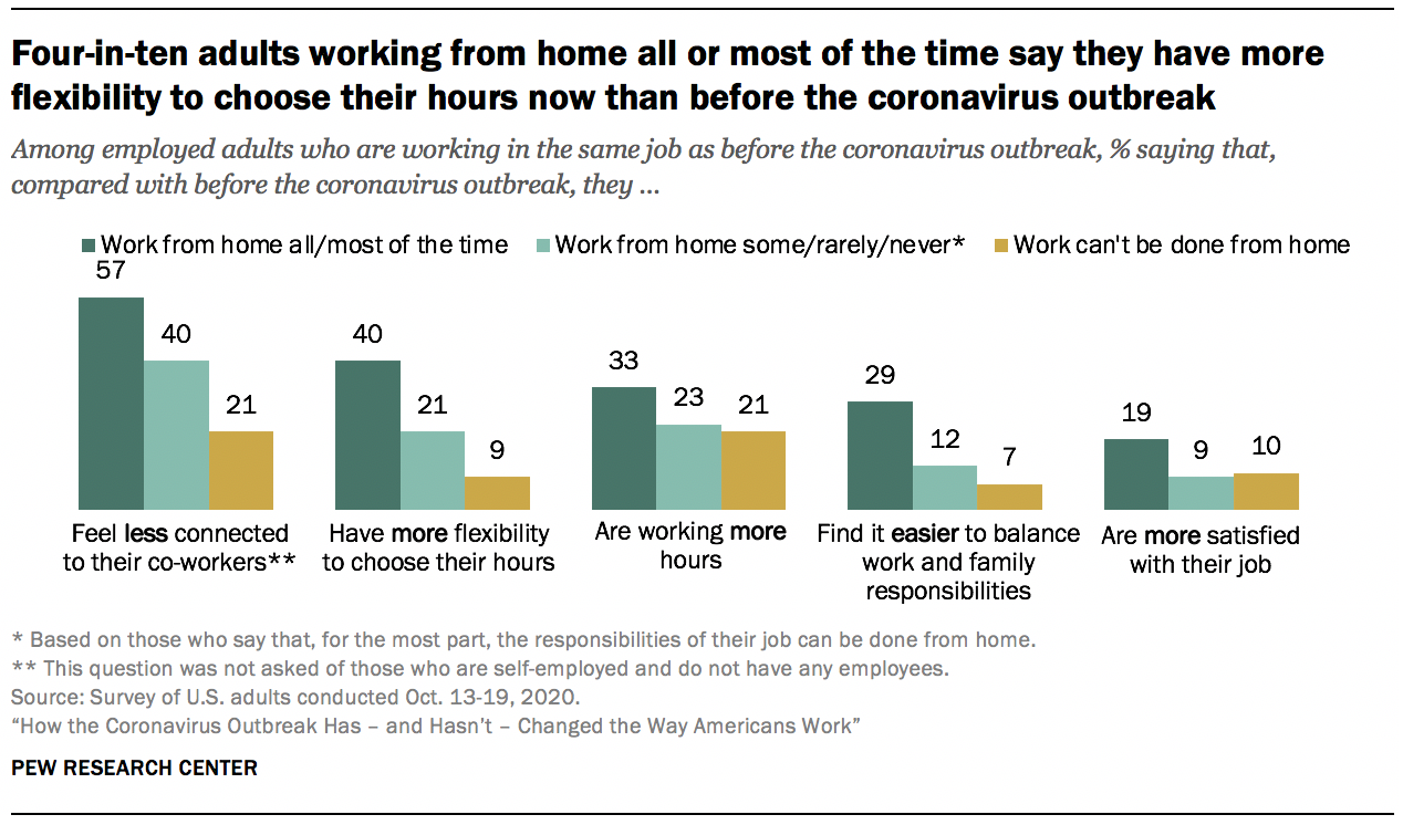 Four-in-ten adults working from home all or most of the time say they have more flexibility to choose their hours now than before the coronavirus outbreak