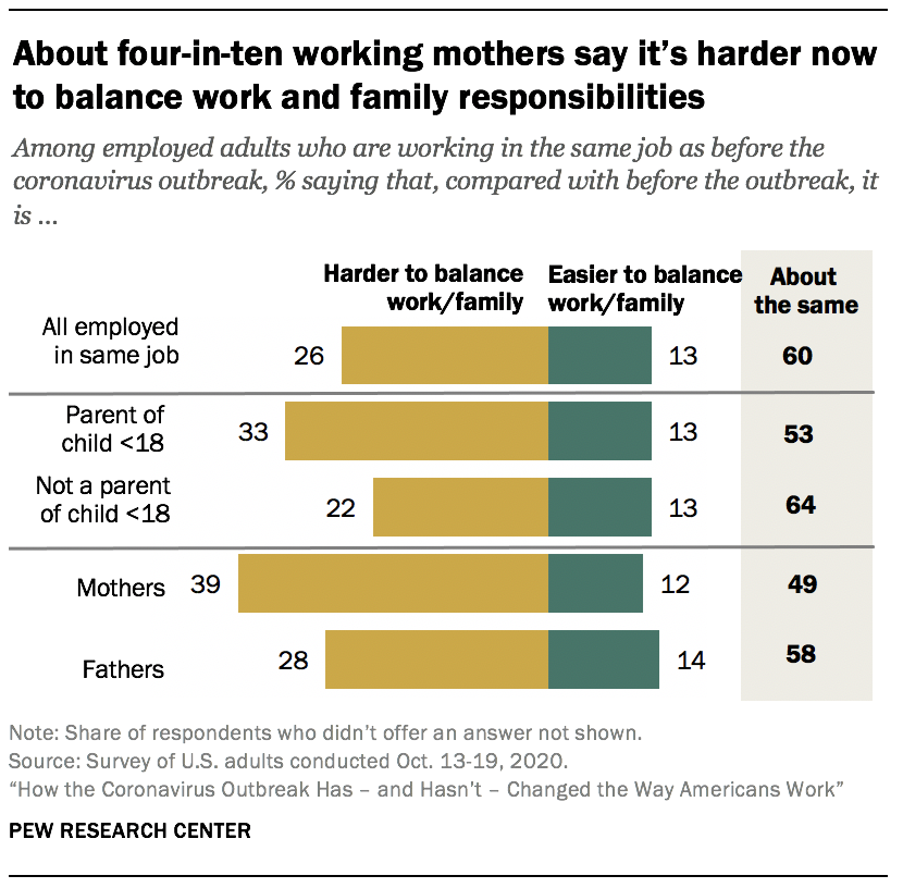 About four-in-ten working mothers say it's harder now to balance work and family responsibilities