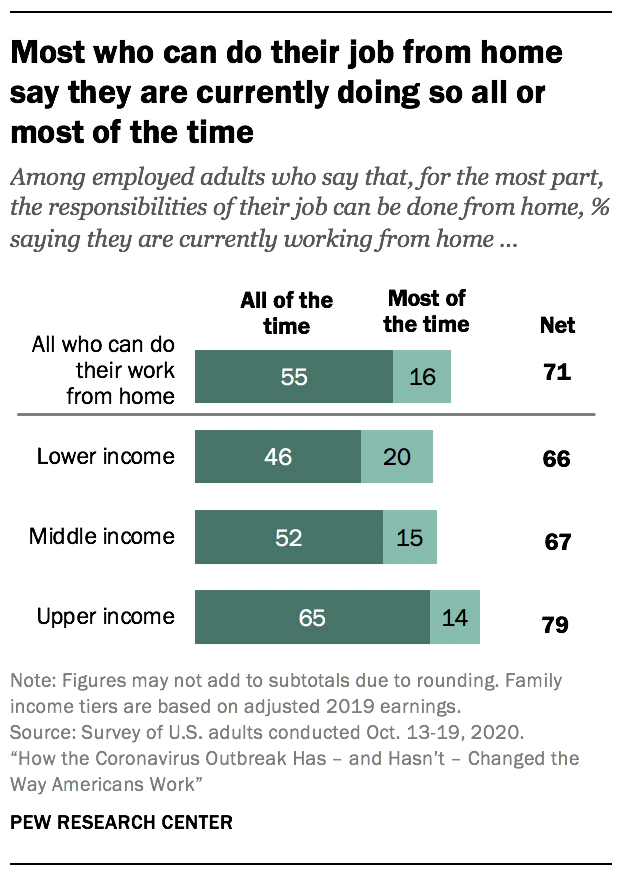 Most who can do their job from home say they are currently doing so all or most of the time
