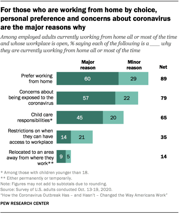 For those who are working from home by choice, personal preference and concerns about coronavirus are the major reasons why