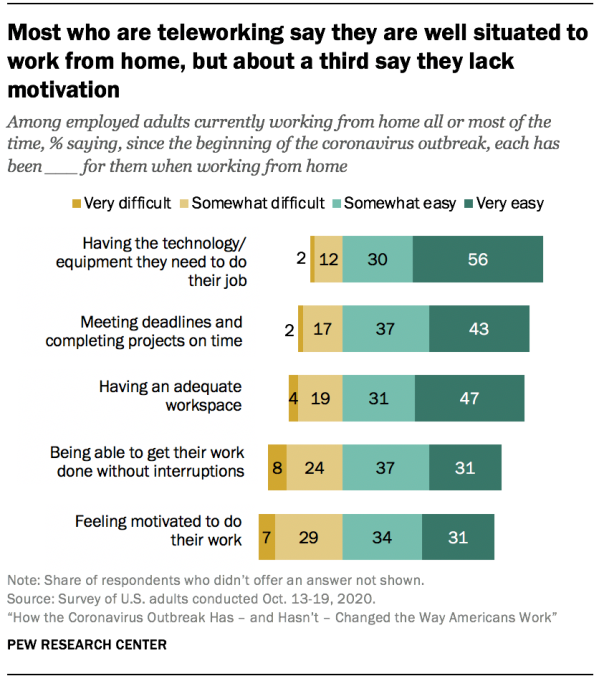 Most who are teleworking say they are well situated to working from home, but about a third say they lack motivation