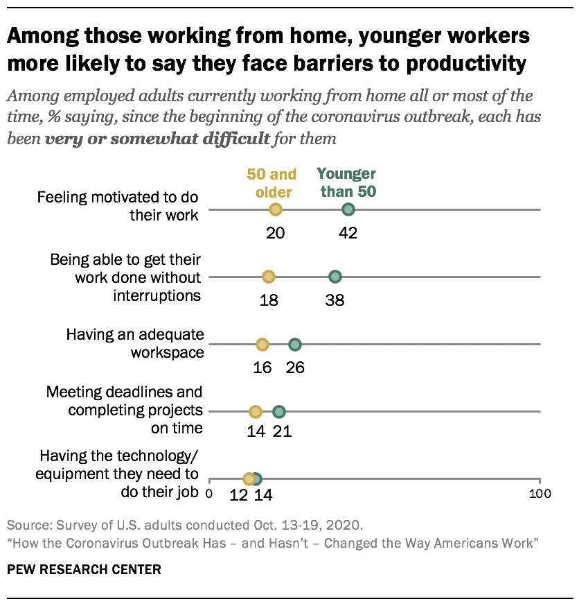 Among those working from home, younger workers more likely to say they face barriers to productivity