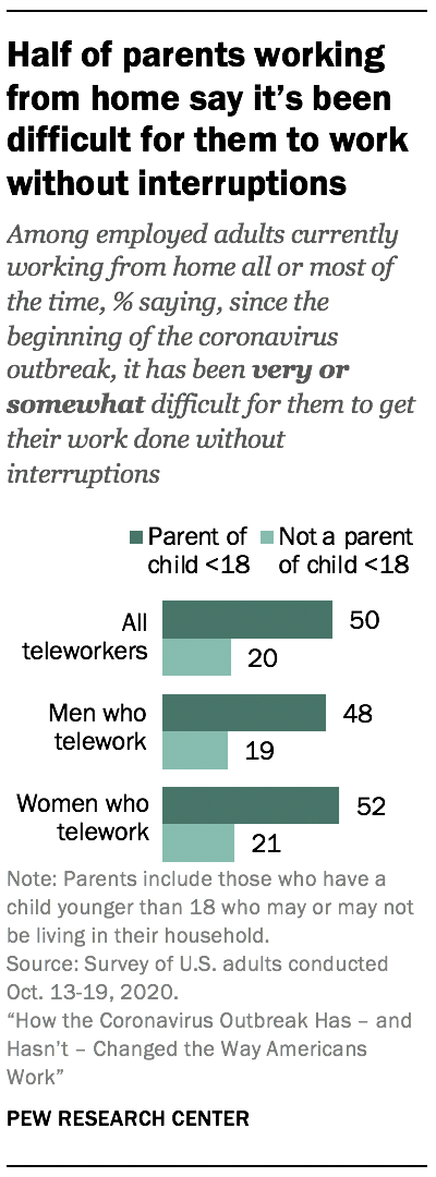 Half of parents working from home say it's been difficult for them to work without interruptions