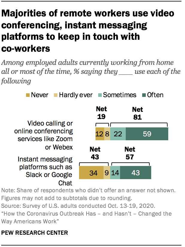 Majorities of remote workers use video conferencing, instant messaging platforms to keep in touch with co-workers