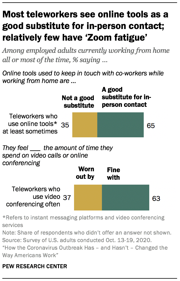 "Most teleworkers see online tools as a good substitute for in-person contact; relatively few have ""Zoom fatigue"""