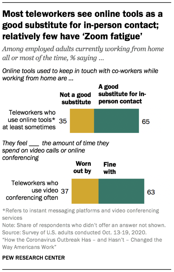 """Most teleworkers see online tools as a good substitute for in-person contact; relatively few have """"Zoom fatigue"""""""